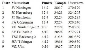 Tabelle-4-KT