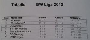 2015-03-07-BW-Liga Tabelle