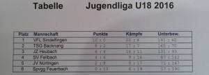 Jugendliga2